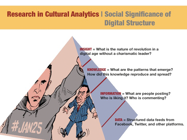 Research in Cultural Analytics